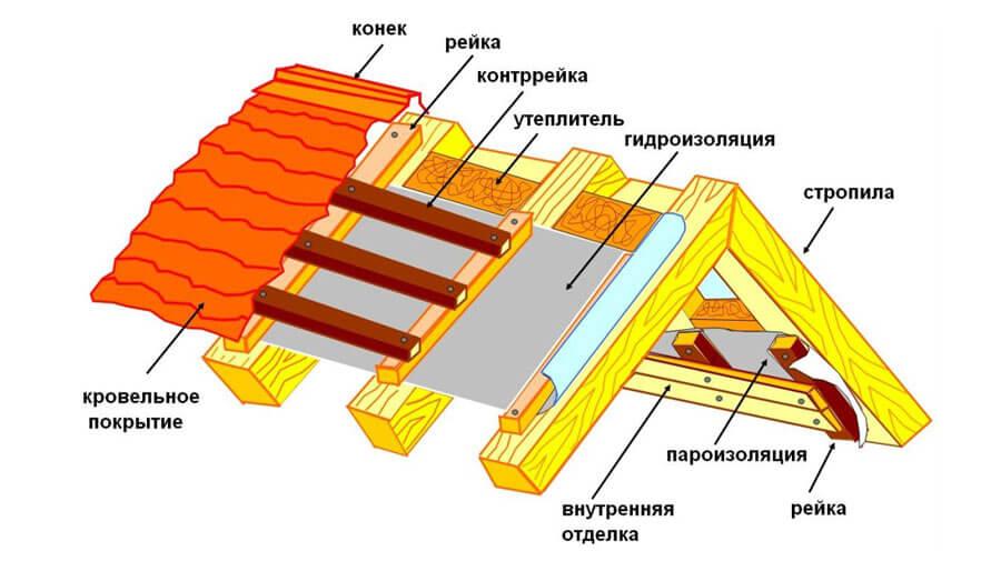 Крыша в разрезе. Схема строительства